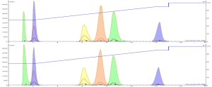 Chromatographic results comparing 1:1 dilutions in DMSO (top) and DMF (bottom).  Injection volume was 0.2 mL containing 100 mg of sample on a 12 g Biotage® Ultra C18 cartridge.