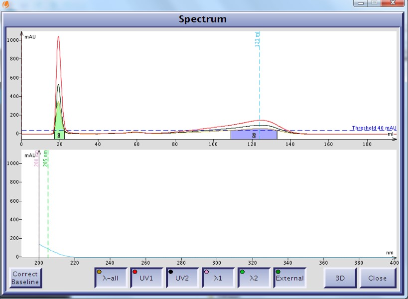 UV spectrum of cholesterol as displayed by the Isolera flash systems shows a UV max at 200 nm.