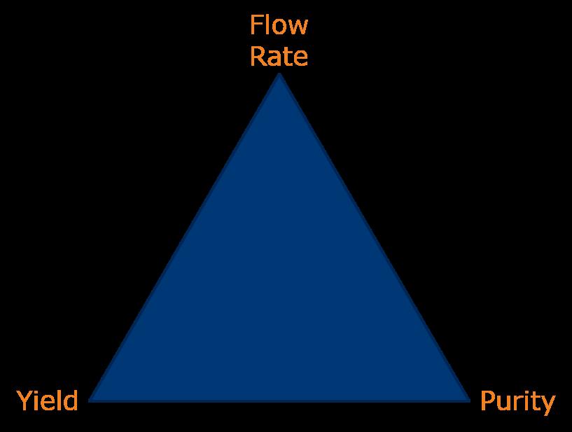 Chromatographer's triangle 2.jpg