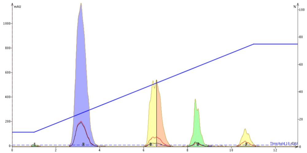 At pH 10 the retention for tartrazine (blue) decreased slightly compared to pH 7.