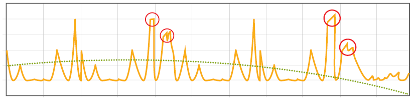 Why are my flash column chromatography peaks splitting?
