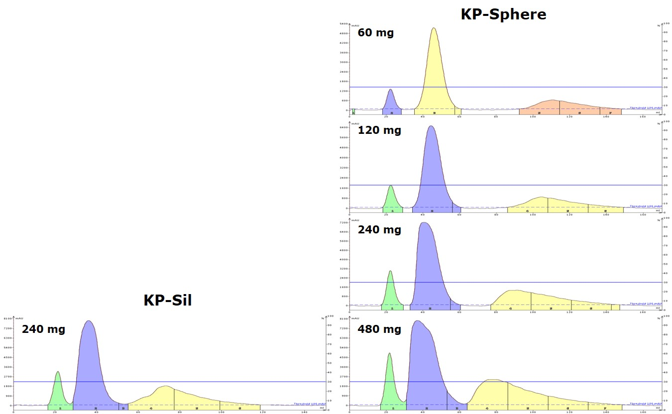 Load comparison between a granular 40-63 um, 500 m2/g silica (Biotage KP-Sil) and a 60 um spherical silica with 750 m2/g of surface area (Biotage KP-Sphere). The data show that the spherical, high surface area KP-Sphere has twice the capacity of the traditional granular silica.