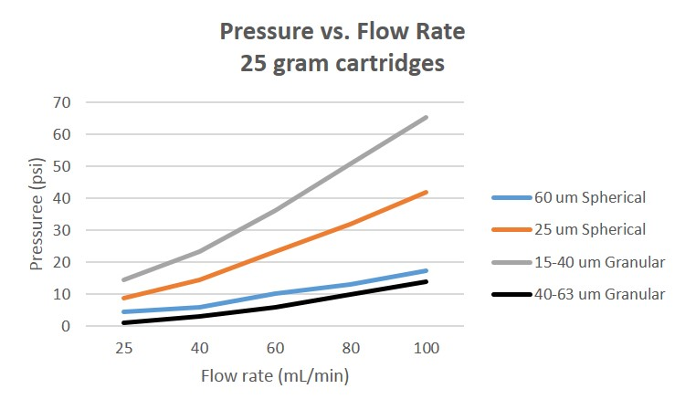 Pressure vs. flow graph for granular and spherical silicas. Spherical silica typically provides lower pressures than granular silica.
