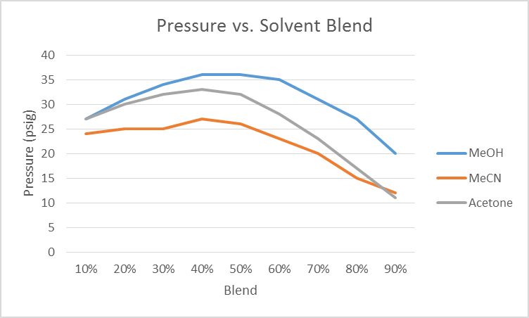 A graph of the pressure generated as various solvents are blended with water. A 12 g Biotage SNAP Ultra C18 was used at a flow rate of 25 mL/min.