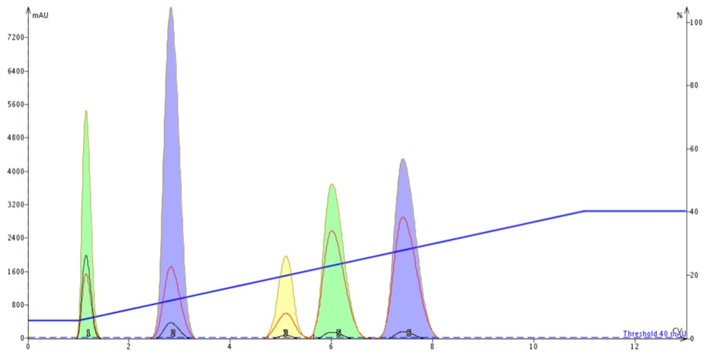 The impact equilibration has on chromatography is that the separation is high quality and predictable.